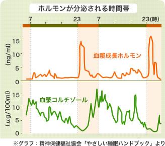 ホルモンが分泌される時間帯 ※グラフ:精神保健福祉協会「やさしい睡眠ハンドブック」より