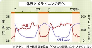 体温とメラトニンの変化  ※グラフ:精神保健福祉協会「やさしい睡眠ハンドブック」より